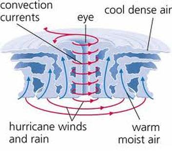 how is a cyclone formed what affects do cyclones have on